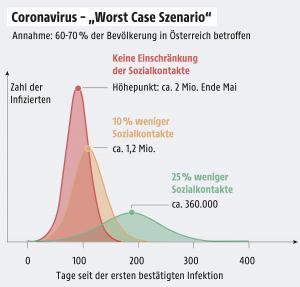 UPDATE: mjere (15. mart) u Austriji za suzbijanje širenja virusa