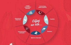 Turska: stipendije za dodiplomske, postdiplomske i doktorske studije